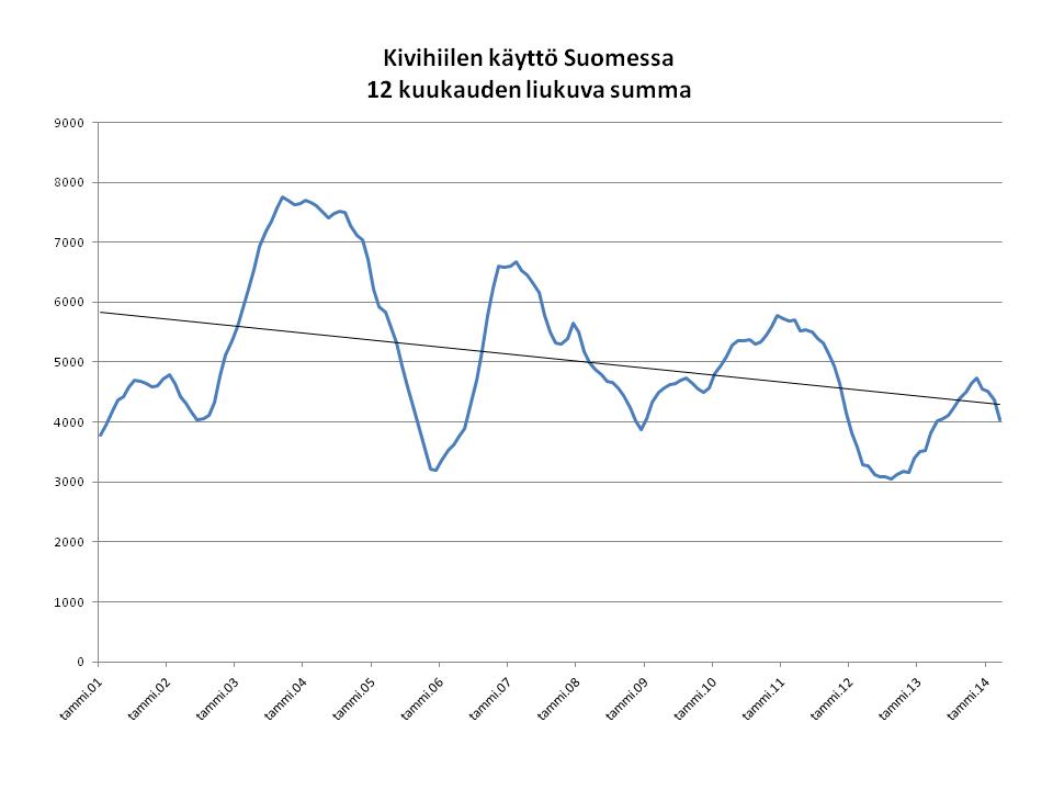Kivihiilen poltto Suomessa. Lähde: Soininvaaran blogi:  http://www.soininvaara.fi/2014/05/19/kivihiilen-kaytto-suomessa/