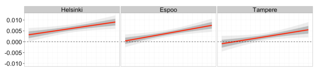 Jatkolukemista: Jaakko Särelän blogista otettu kuva, jossa näkyy väestötiheyden ja asuntojen hintakehityksen yhteys vuosina 2005-2014. Tampereella keskimääräistä tiheämpien alueiden hintakehitys on noussut omalle uralleen jo v. 2007 - eli ennen talouskriisiä.