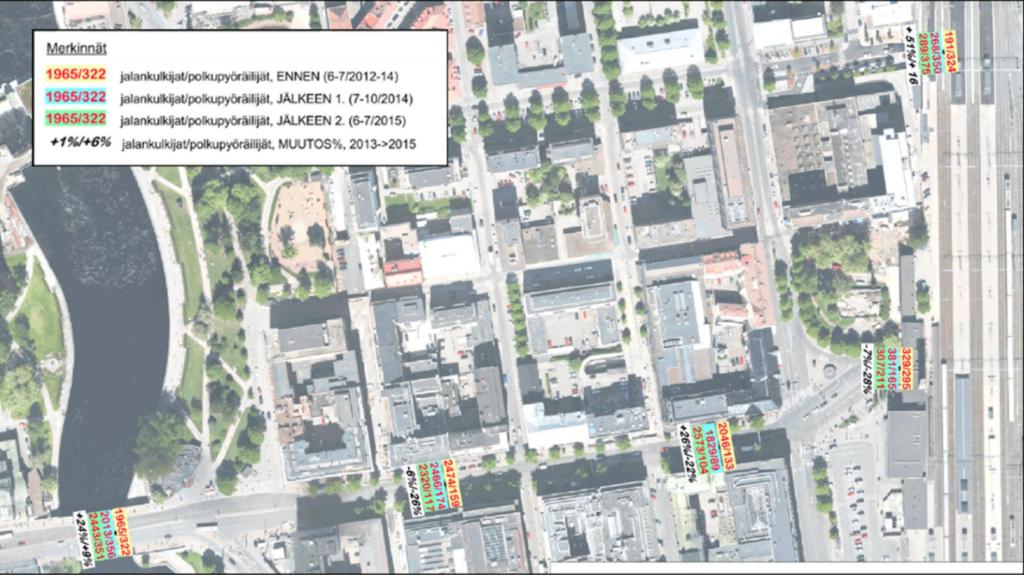 Liikennevirtojen kehitys itäisessä ydinkeskustassa. Vaikea olisi saada kaikkia 2000 ihmistä autolla Stockmannin eteen pysäköintiin.